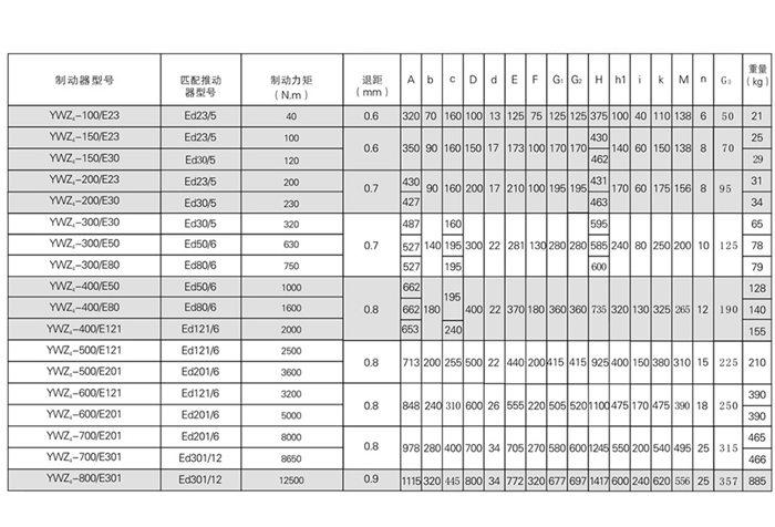 thông số kỹ thuật phanh thủy lực ywz4